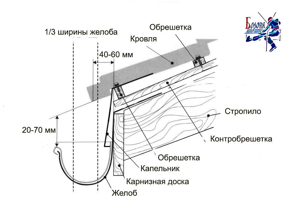 Схема строения навесного желоба. В вертикальном профиле края кровли указаны допуски при монтаже водосточного желоба