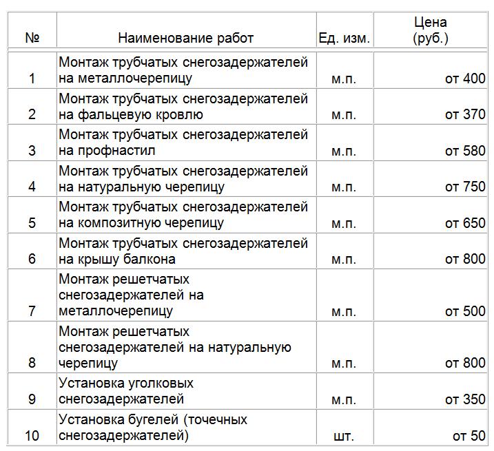 Стоимость установки снегозадержателей на различные виды кровли.  Цена монтажа снегозадержателей без стоимости материалов