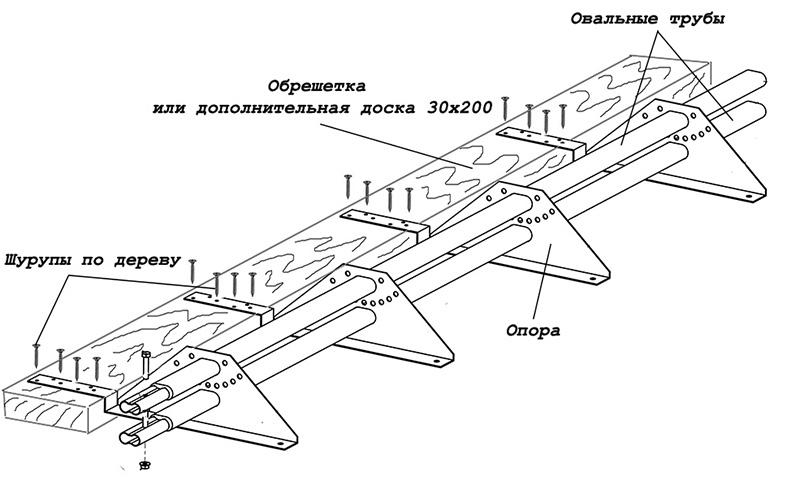 Схема монтажа снегозадержателя на кровлю из композитной черепицы